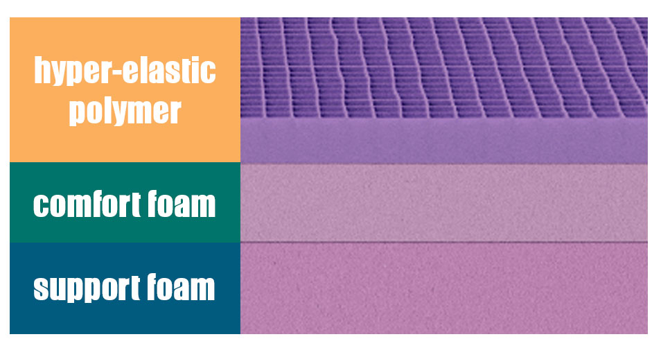 components of a purple mattress